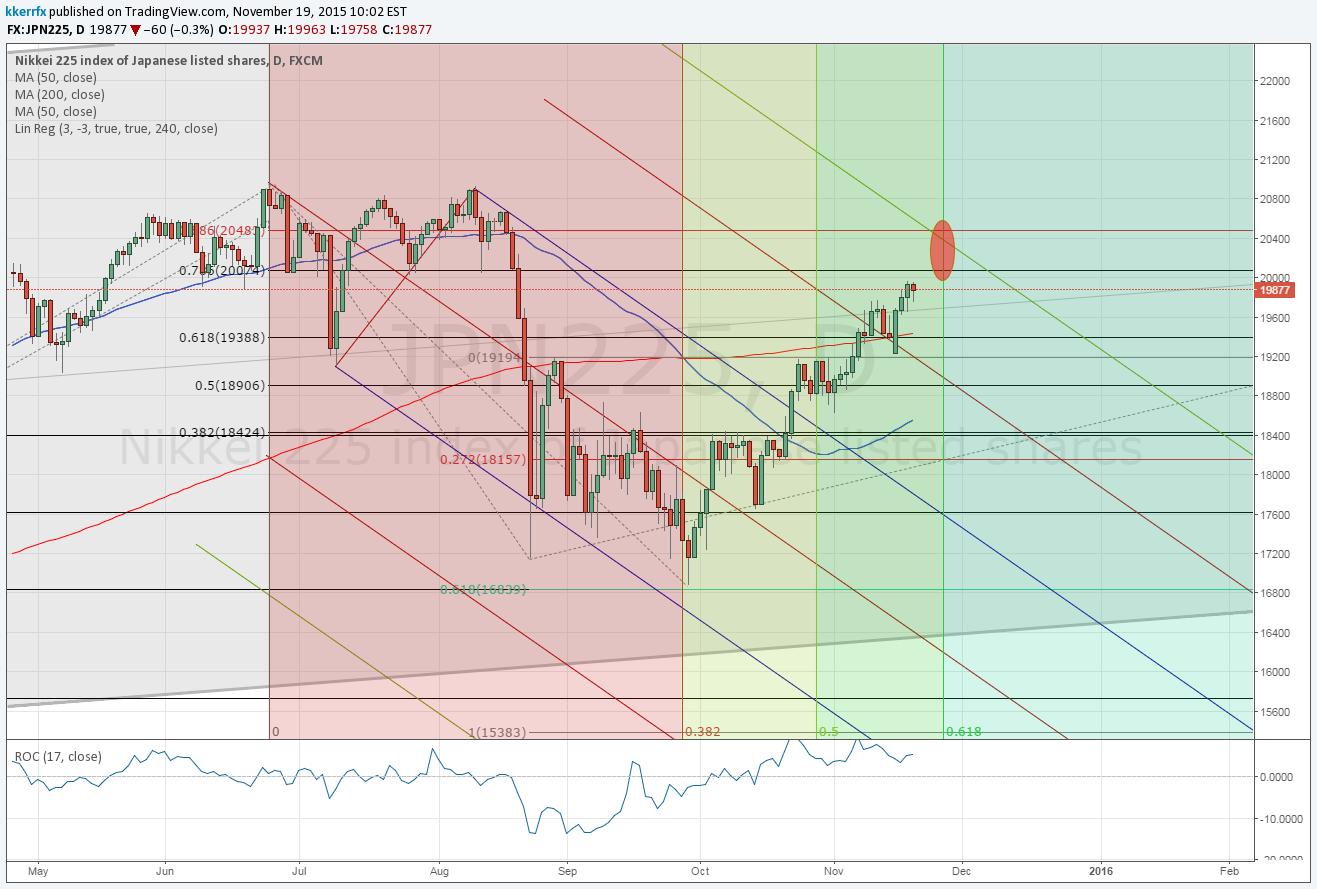Price & Time: Nikkei 225