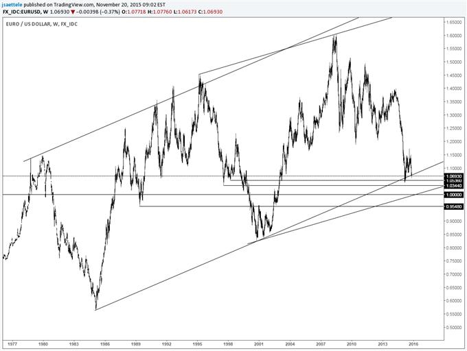 AUD/USD Follows Through on Bullish Engulfing Pattern