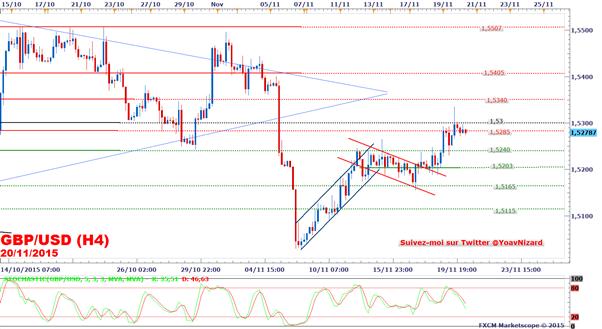 FXCM - GBP/USD : Le taux de change progresse malgré des ventes au détail britanniques décevantes