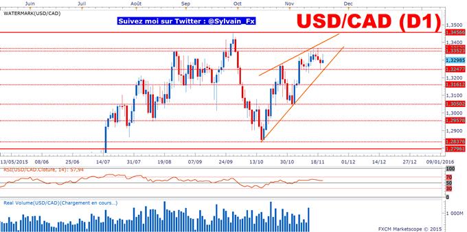 USD/CAD: Le taux de change temporise à l'approche des 1.34$.