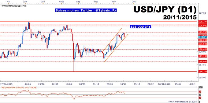 USD/JPY: Prise de bénéfices progressive sur les positions acheteuses.