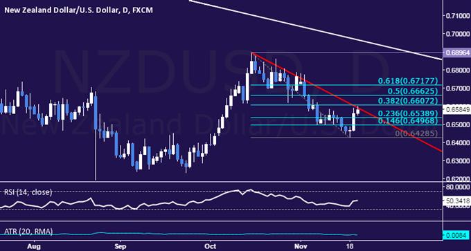 NZD/USD Technical Analysis: Waiting to Re-Establish Short