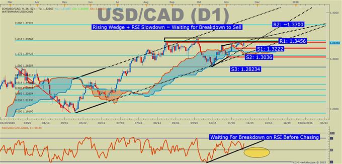 USD/CAD Technical Analysis: Hanging By a Bullish Thread?