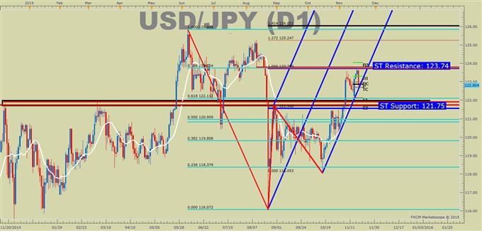 USD/JPY Technical Analysis: Shaken, Not Stirred Above 122