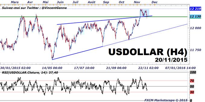 FXCM - Euro-Dollar : Le Dollar US tient son support et reste haussier avant la réunion du 16 décembre de la FED