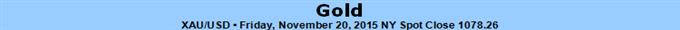 Goldpreise fünfte Woche in Folge gefallen - Prognose hängt von US-BIP ab