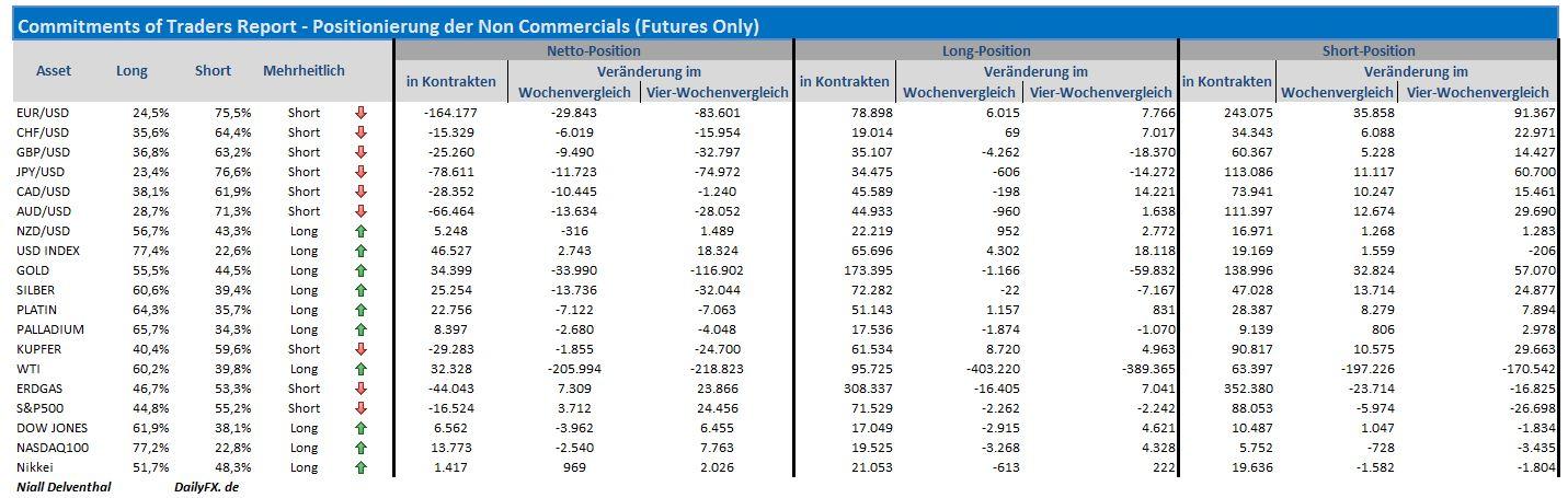 Aktuelle Ölpreisentwicklung: Der Preis für Rohöl der meistgehandelten US-Ölsorte West Texas Intermediate (WTI) ist am Donnerstag um -1,61 US-Dollar unter die Marke von 45 US-Dollar gefallen.
