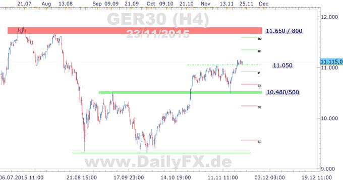 DAX: Break der 11.150 mit Ziel 11.350 voraus?
