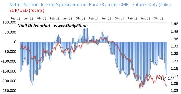 EUR/USD: Verkaufsdruck wächst an - spekulative Wetten auf fallenden Kurs ziehen auf 21,86 Mrd. USD