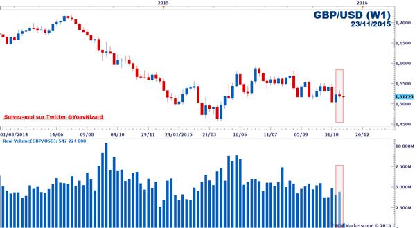 Forex : Rapport sur le volume d'échange réel FXCM des paires majeures au 23 novembre 2015