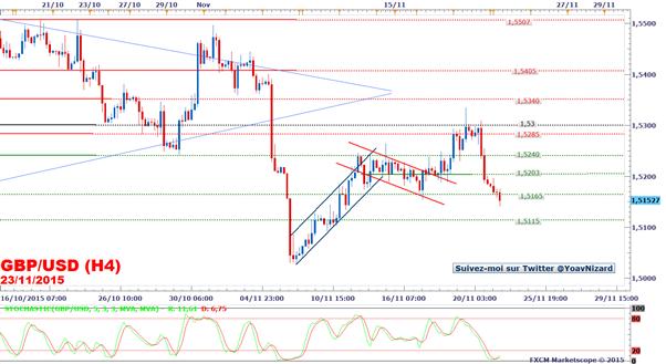 GBP/USD_:_Le_taux_de_change_fragilisé_par_la_hausse_du_dollar