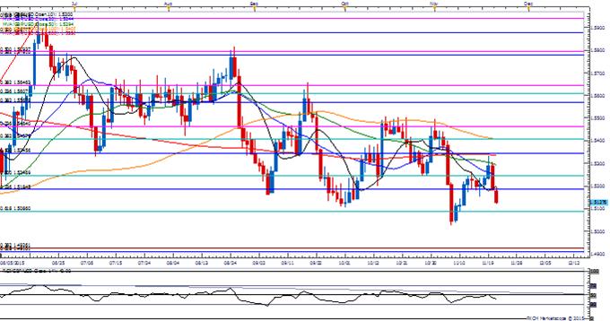 GBP/USD November Rebound at Risk on Dovish BoE Testimony