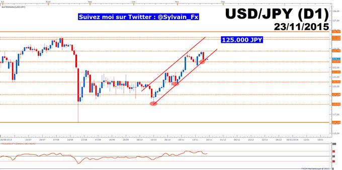USD/JPY: Le PIB américain sera capital pour le taux de change.