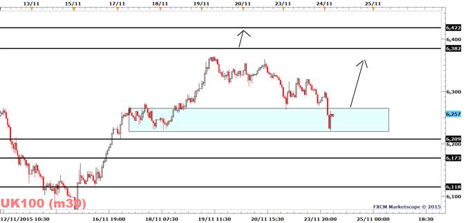 FTSE 100 Remains Bullish Above 6209 Despite This Morning's Panic