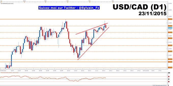 USD/CAD: Les 1.34$ sont atteints, l'heure de la consolidation a sonné.
