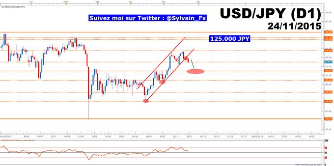 USD/JPY: Les minutes de la BoJ donneront le ton au taux de change.