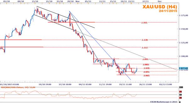 XAU/USD : Le cours de l'once d'or se stabilise dans un range après le PIB américain