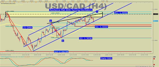 USD/CAD Technical Analysis: October Trendline Support Breaks