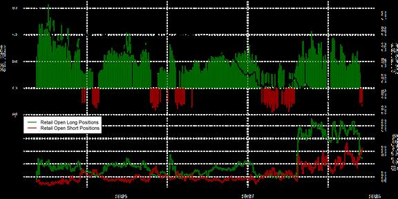 SSI FXCM : Le positionnement des traders sur les paires de devises majeures au mercredi 25 novembre 2015