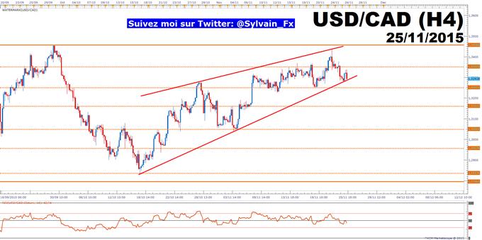 USD/CAD: Le dénouement est proche sur le taux de change!