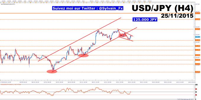 USD/JPY: La fin d'année approche, liquidités amoindries et volatilité accrue attendues!