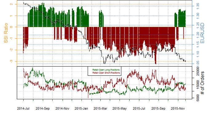 Euro Forecast Turns Bearish as Crowds Buy