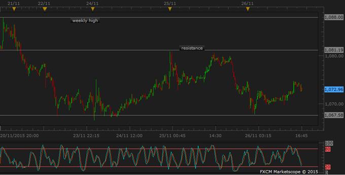 Kupfer springt mit Bericht auf, dass China Short-Sales sondieren will; Oil, Gold stabil