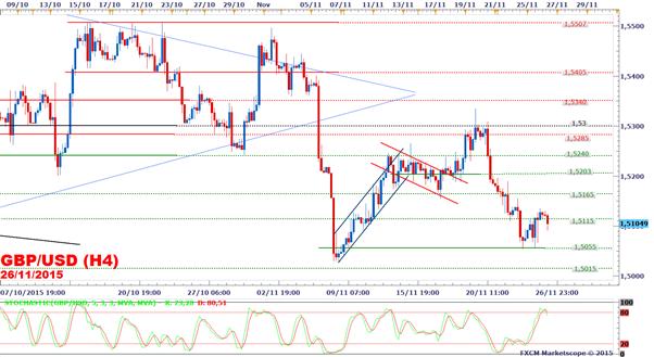 GBP/USD : Le cours rebondit sur le support à 1,5055$