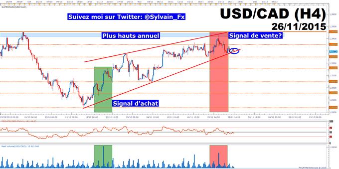 USD/CAD: Les volumes d'échanges alertent sur une possible consolidation de court terme.
