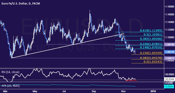 EUR/USD Technical Analysis: Bounce Hinted Near 1.06