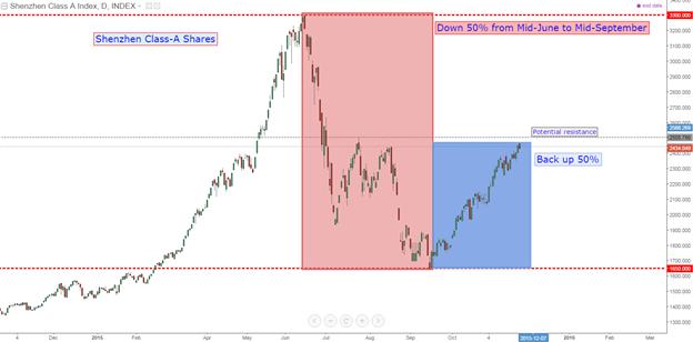 Chinese Stocks Get Slammed as Regulators Pull Back Support