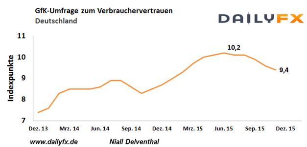 EUR/USD: Auch der Black Friday meist ein unauffälliger Tag