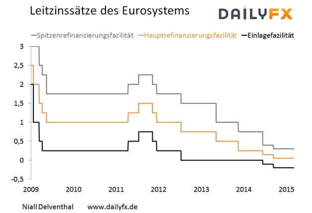 EUR/USD: Entscheidende Woche voraus - dreht die EZB expansiv auf?