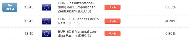 Mario Draghi und die EZB als Treiber für DAX-Jahresend-Rallye kommende Woche?