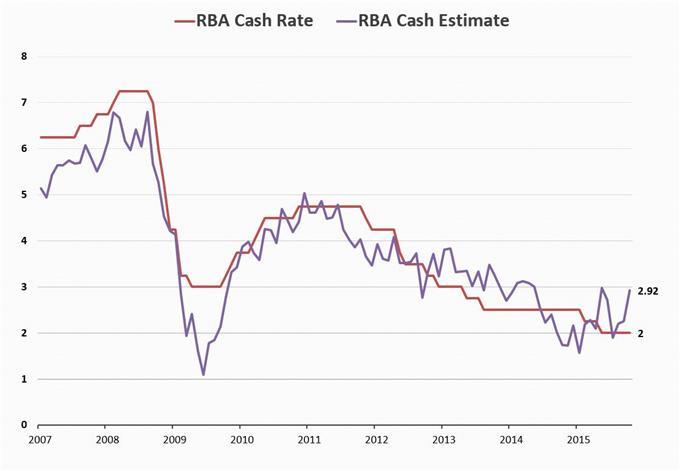 Warum der Australische Dollar das GBP und den Euro schlägt