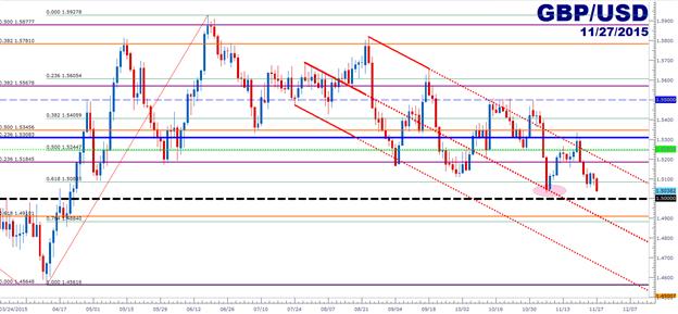 GBP/USD Technical Analysis: 1.5000 Sets the Mark, Again
