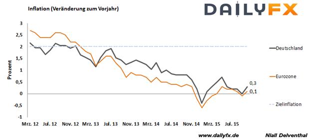 EUR/USD: Deutsche Teuerungsrate bei + 0,4 % erwartet