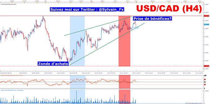 USD/CAD: Essoufflement de la tendance haussière?