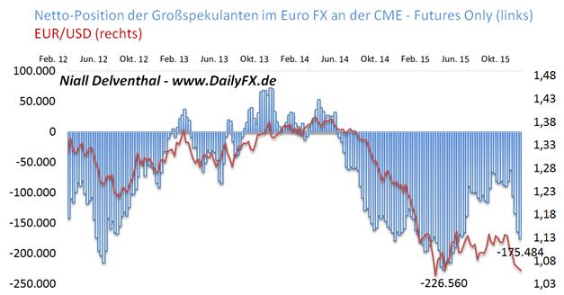 EUR/USD:  Verkaufsposition spekulativer Größen zieht auf 23,23 Mrd. USD