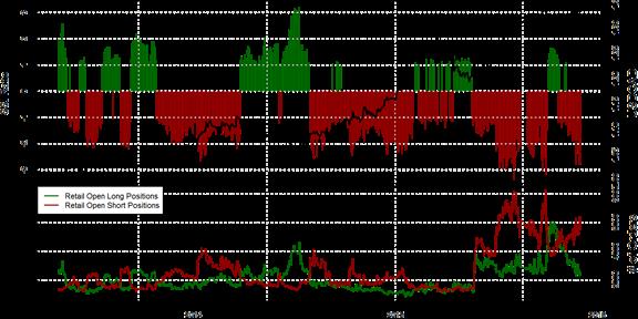 SSI FXCM : Le positionnement des traders sur la paire USD/CAD au mardi 1er décembre 2015