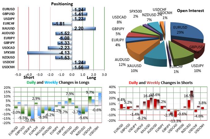 SSI FXCM : Le positionnement des traders sur les paires de devises majeures au mardi 1er décembre 2015