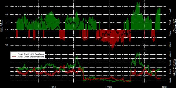 SSI FXCM : Le positionnement des traders sur l'once d'or au mardi 1er décembre 2015