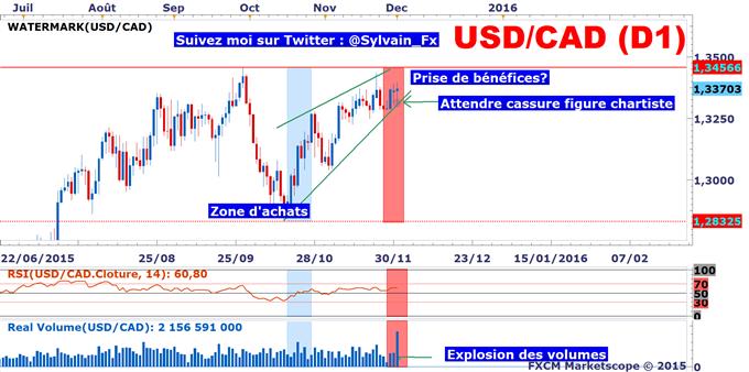 USD/CAD: A l'approche des plus hauts annuels, le mouvement acheteur s'essoufle.