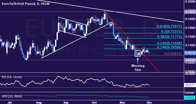 EUR/GBP Technical Analysis: Rebound Pauses Below 0.71
