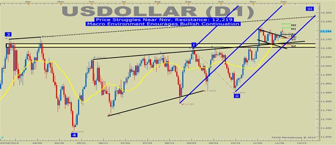 US DOLLAR technische Analyse: Wird der USD einen zentralen Bühnenauftritt haben?