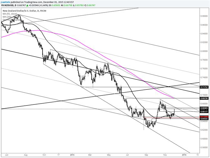NZD/USD Bigger Bottoming Process?