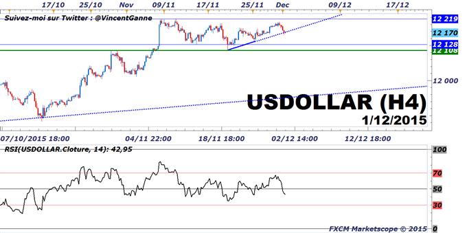 Dollar US : La monnaie US face à des prises de profit avant le couple ADP/NFP
