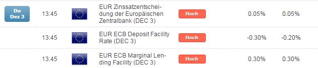 DAX: am Donnerstag alle Augen auf der EZB