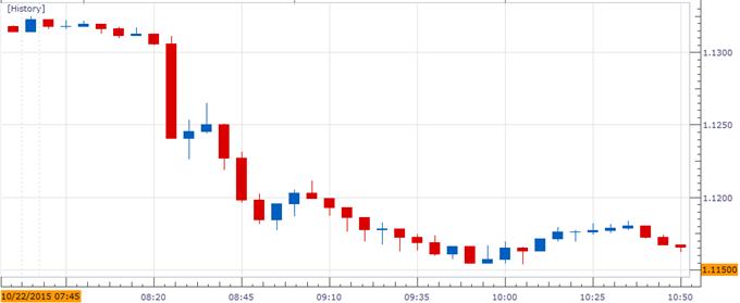 European central bank forex rates