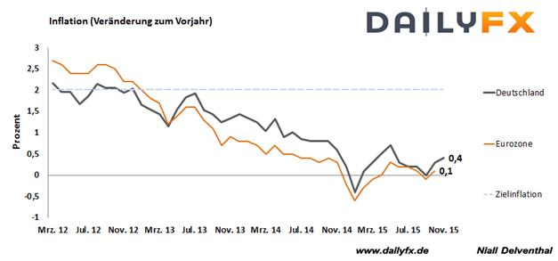 EUR/USD: Inflation im Euroraum mit Schritt vorwärts?